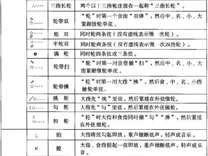 琵琶乐谱中指法符号